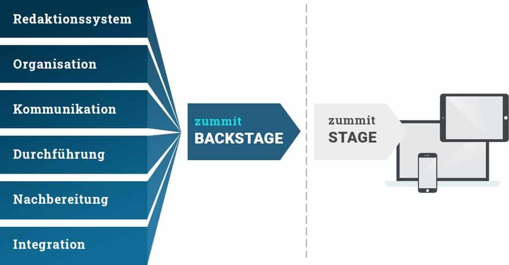 zummit Event Suite Backstage: Vollintegrierte Software-Lösung um alle relevanten Abläufe  abzubilden und zu unterstützen